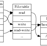 https://upload.wikimedia.org/wikipedia/commons/thumb/f/f8/File_table_and_inode_table.svg/300px-File_table_and_inode_table.svg.png