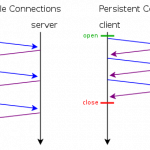 File:HTTP persistent connection.svg