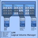 LVM-1
