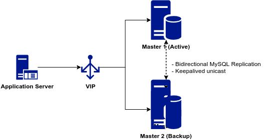 mysql-replica-master-master01